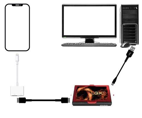 iphoneとキャプチャボードの接続イメージ