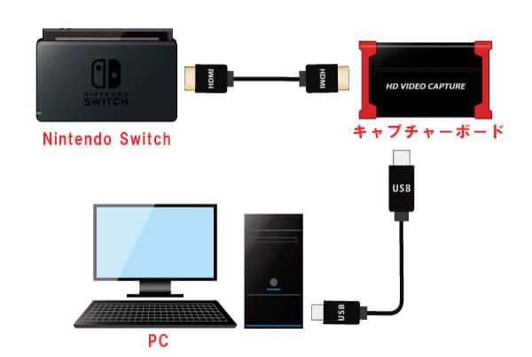switchをpcに繋げる方法