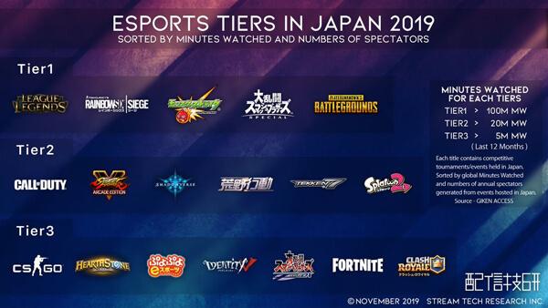 日本のeスポーツtierリスト