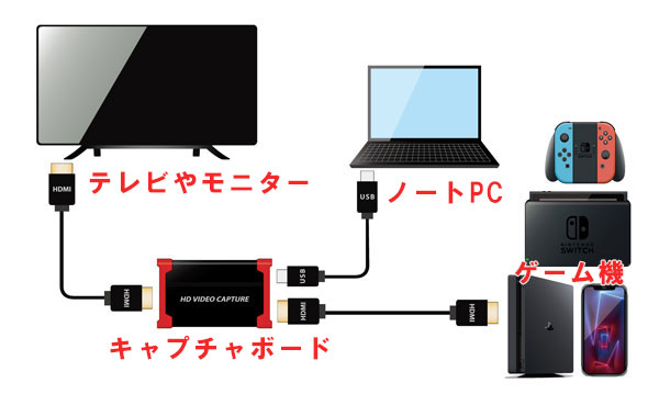 ノートPCとキャプチャボードとテレビモニターを繋ぐ