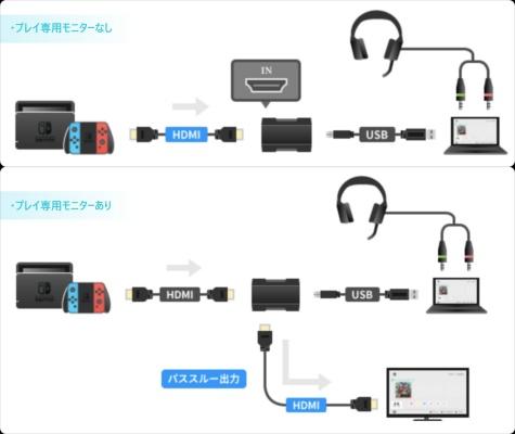 ゲーム機とPC、キャプチャーボードと接続
