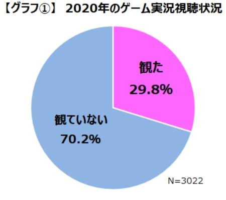 約3割のゲーマーがゲーム実況動画を視聴